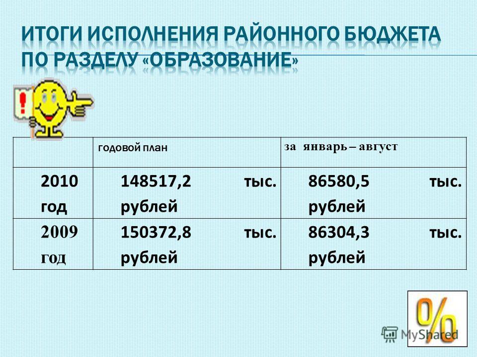 годовой план за январь – август 2010 год 148517,2 тыс. рублей 86580,5 тыс. рублей 2009 год 150372,8 тыс. рублей 86304,3 тыс. рублей