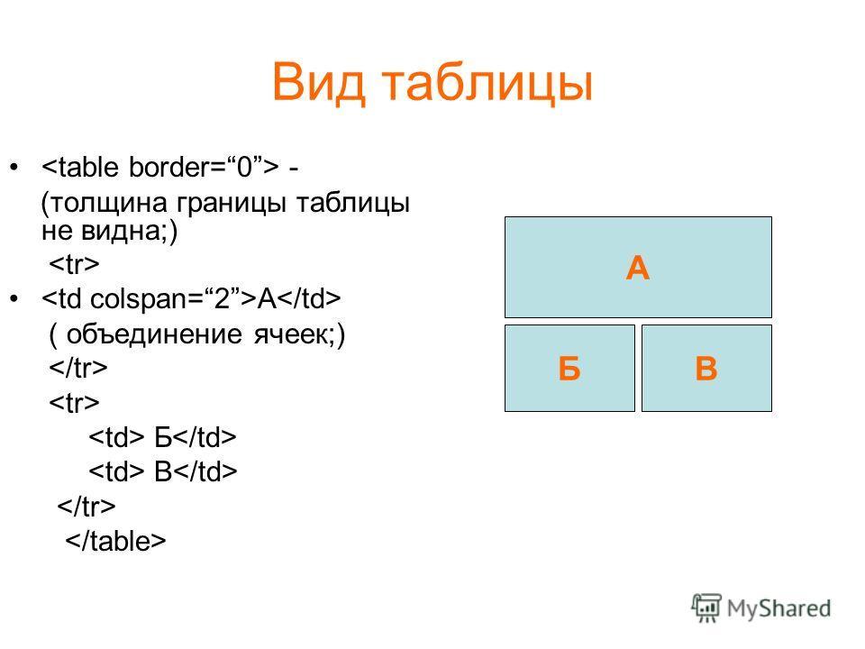 Вид таблицы - (толщина границы таблицы не видна;) A ( объединение ячеек;) Б В A БВ