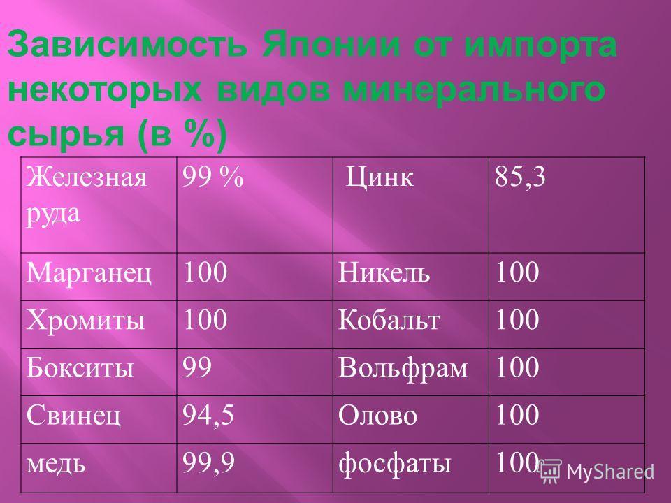 Железная руда 99 % Цинк85,3 Марганец100Никель100 Хромиты100Кобальт100 Бокситы99Вольфрам100 Свинец94,5Олово100 медь99,9фосфаты100 Зависимость Японии от импорта некоторых видов минерального сырья (в %)