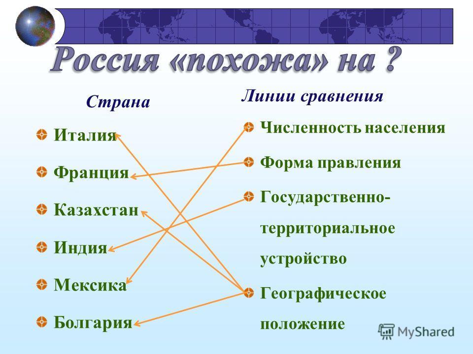 Страна Италия Франция Казахстан Индия Мексика Болгария Линии сравнения Численность населения Форма правления Государственно- территориальное устройство Географическое положение