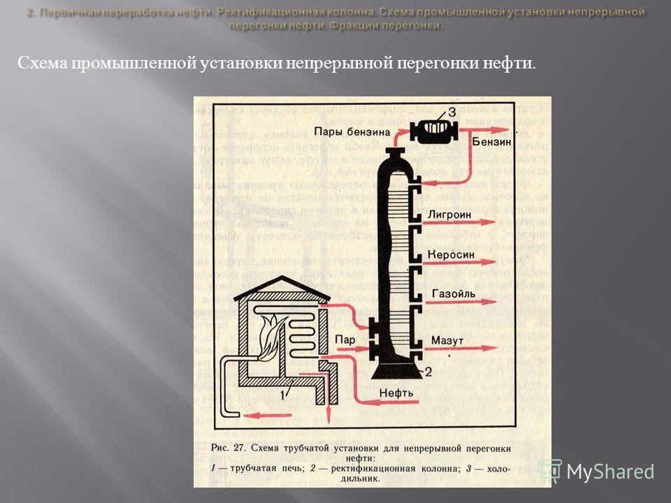 Схема промышленной установки непрерывной перегонки нефти.