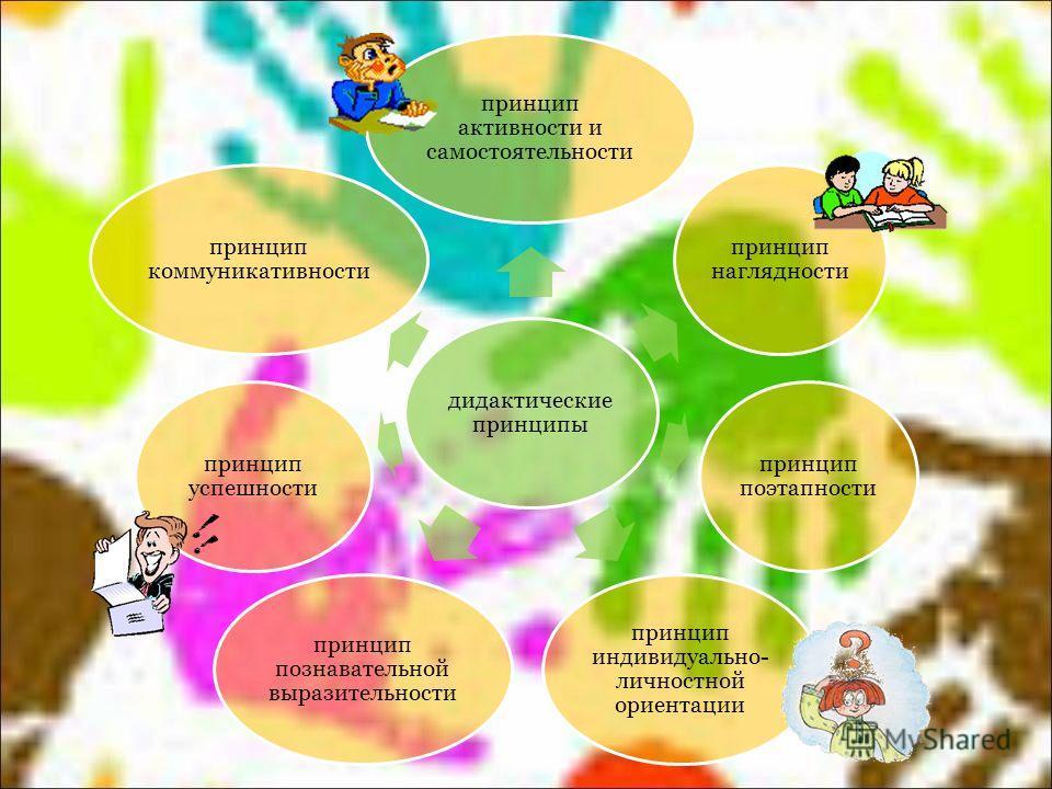 дидактические принципы принцип активности и самостоятельности принцип наглядности принцип поэтапности принцип индивидуально- личностной ориентации принцип познавательной выразительности принцип успешности принцип коммуникативности