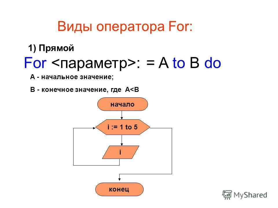 For : = A to B do Виды оператора For: A - начальное значение; В - конечное значение, где A