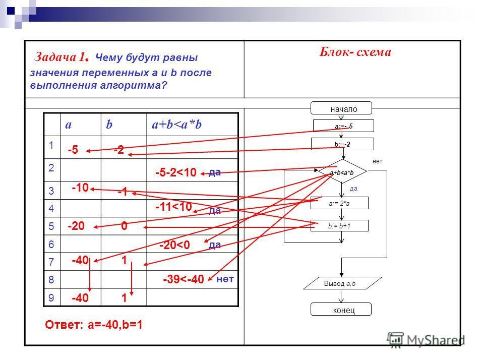 Задача 1. Чему будут равны значения переменных а и b после выполнения алгоритма? Блок- схема начало a:=- 5 b:=-2 a+b