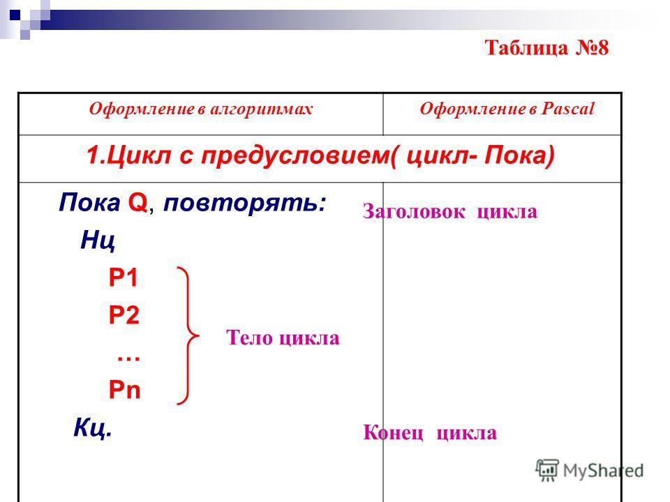 Оформление в алгоритмах Оформление в Pascal 1.Цикл с предусловием( цикл- Пока) Пока Q, повторять: Нц P1 P2 … Pn Кц. Таблица 8 Тело цикла Заголовок цикла Конец цикла