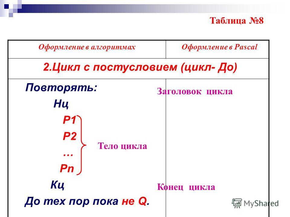 Оформление в алгоритмах Оформление в Pascal 2.Цикл с постусловием (цикл- До) Повторять: Нц P1 P2 … Pn Кц До тех пор пока не Q. Таблица 8 Тело цикла Заголовок цикла Конец цикла