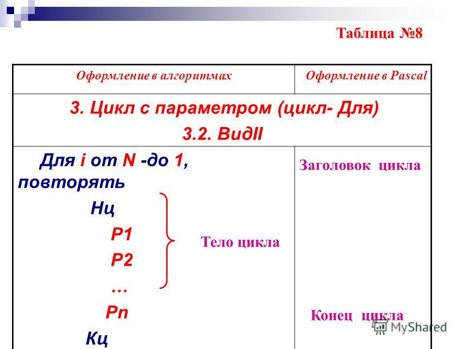 Оформление в алгоритмах Оформление в Pascal 3. Цикл с параметром (цикл- Для) 3.2. ВидII Для i от N -до 1, повторять Нц P1 P2 … Pn Кц Таблица 8 Тело цикла Заголовок цикла Конец цикла