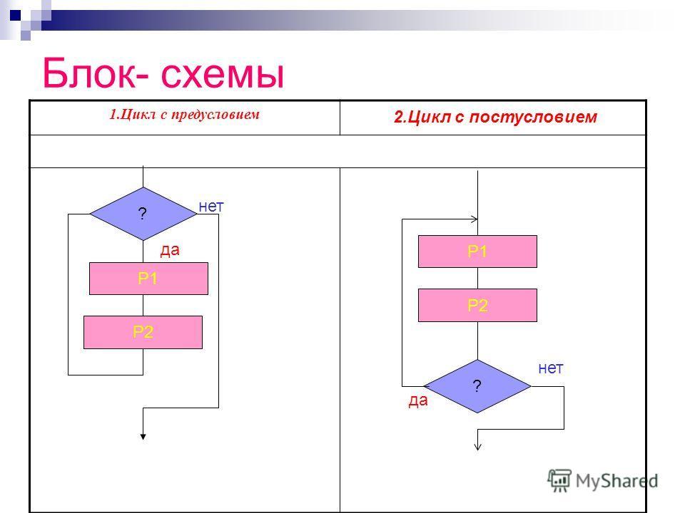 Блок- схемы 1.Цикл с предусловием 2.Цикл с постусловием ? Р1 Р2 да нет ? Р1 Р2 да нет