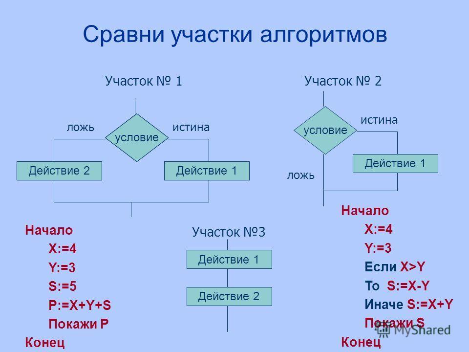 Сравни участки алгоритмов Участок 1 условие Действие 2Действие 1 истиналожь условие Действие 1 условие Действие 1 условие Действие 1 условие истина ложь Участок 2 Участок 3 Действие 1 Действие 2 Начало X:=4 Y:=3 S:=5 P:=X+Y+S Покажи P Конец Начало X: