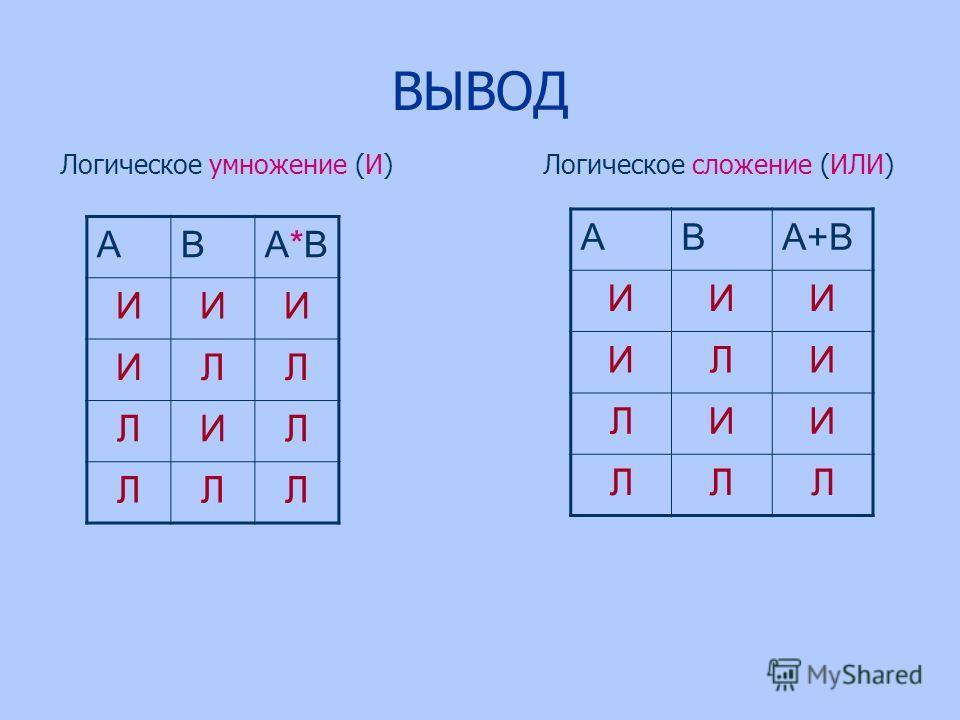 ВЫВОД АВА*ВА*В ИИИ ИЛЛ ЛИЛ ЛЛЛ АВА+В ИИИ ИЛИ ЛИИ ЛЛЛ Логическое умножение (И)Логическое сложение (ИЛИ)
