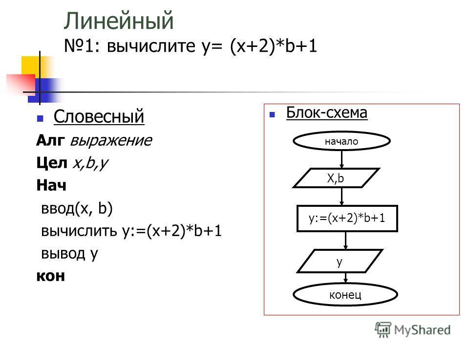 Линейный 1: вычислите y= (x+2)*b+1 Словесный Алг выражение Цел х,b,у Нач ввод(х, b) вычислить y:=(х+2)*b+1 вывод y кон Блок-схема начало Х,b у:=(х+2)*b+1 y конец