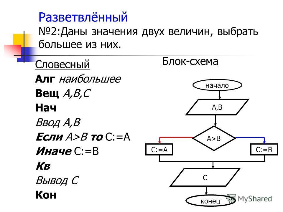 Разветвлённый 2:Даны значения двух величин, выбрать большее из них. Словесный Алг наибольшее Вещ А,В,С Нач Ввод А,В Если А>В то С:=А Иначе С:=В Кв Вывод С Кон Блок-схема начало А,В С А>ВА>В С:=АС:=В конец