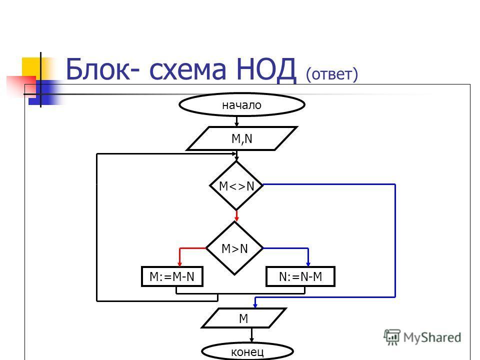 Блок- схема НОД (ответ) начало