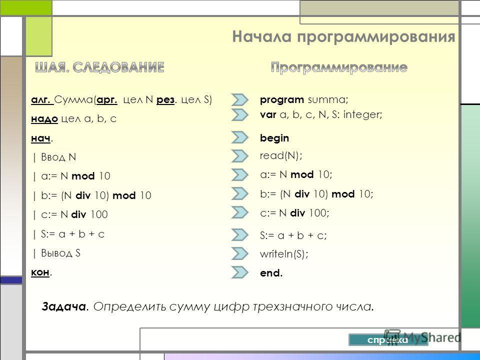 Начала программирования Задача. Определить сумму цифр трехзначного числа. алг. Сумма( арг. цел N рез. цел S) надо цел а, b, с нач. | Ввод N | a:= N mod 10 | b:= (N div 10) mod 10 | c:= N div 100 | S:= a + b + c | Вывод S кон. program summa; var a, b,