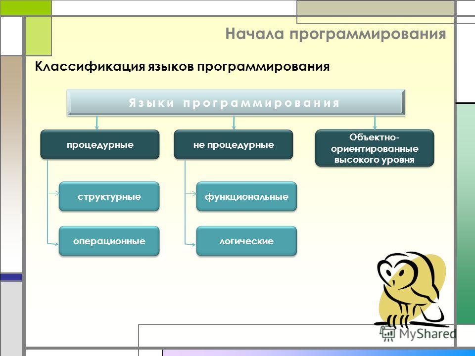 Начала программирования Классификация языков программирования процедурныене процедурные Объектно- ориентированные высокого уровня структурные операционные функциональные логические Языки программирования