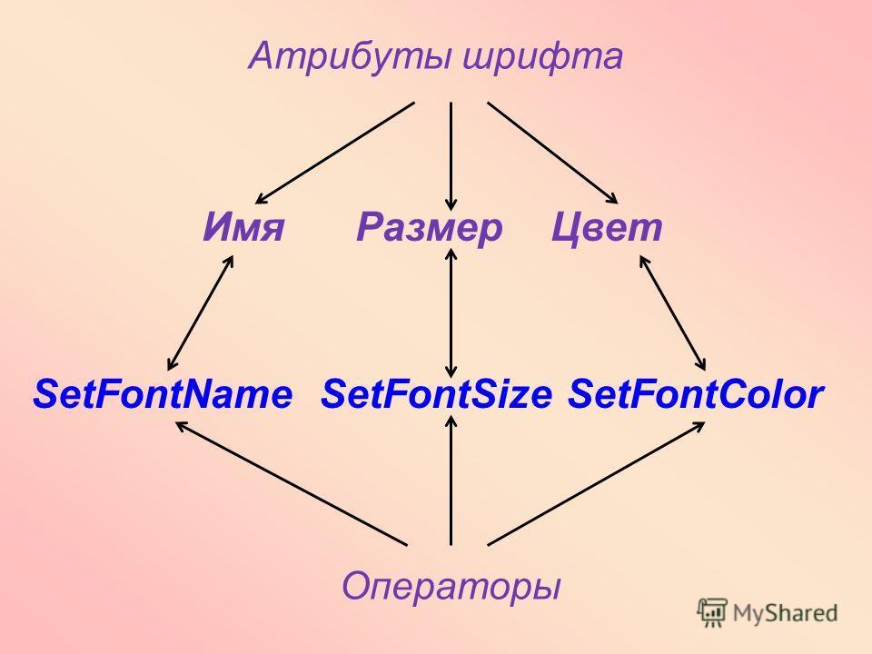 Атрибуты шрифта SetFontName SetFontSize SetFontColor Имя Размер Цвет Операторы
