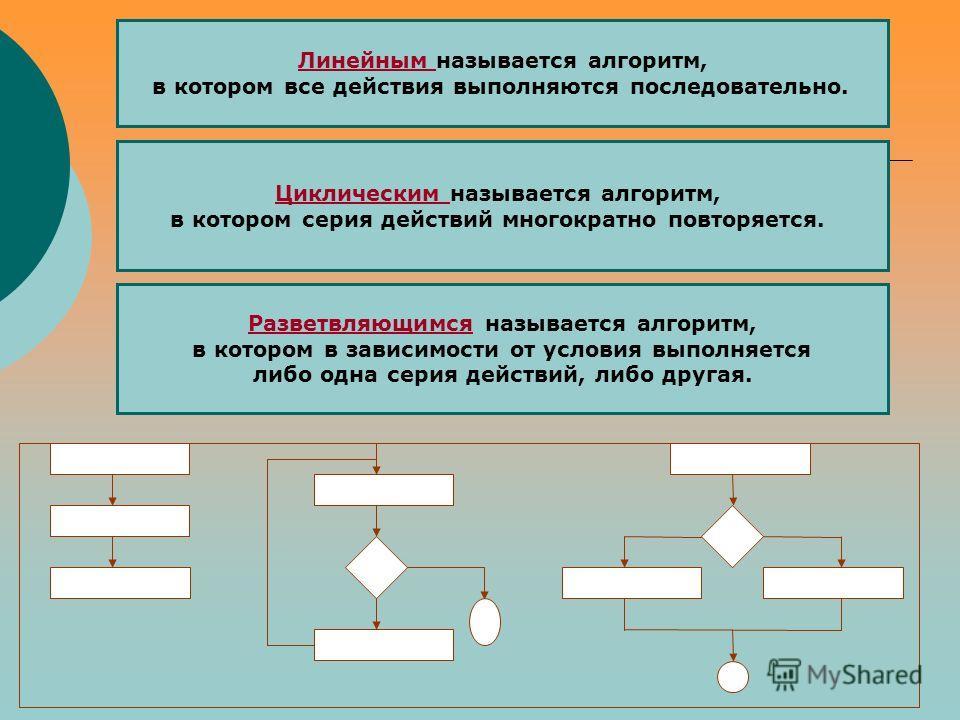 Линейным называется алгоритм, в котором все действия выполняются последовательно. Разветвляющимся называется алгоритм, в котором в зависимости от условия выполняется либо одна серия действий, либо другая. Циклическим называется алгоритм, в котором се