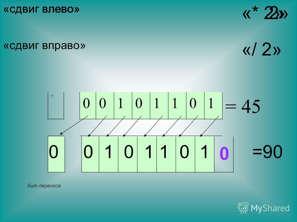 «сдвиг влево» ? 00101101 = 45 бит переноса 0 0 1 0 1 1 0 1 0 =90 «* 2» «сдвиг влево» «* 2» «сдвиг вправо» «/ 2»