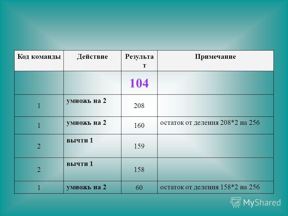 Код командыДействиеРезульта т Примечание 104 1 умножь на 2 208 1 умножь на 2 160 остаток от деления 208*2 на 256 2 вычти 1 159 2 вычти 1 158 1 умножь на 2 60 остаток от деления 158*2 на 256