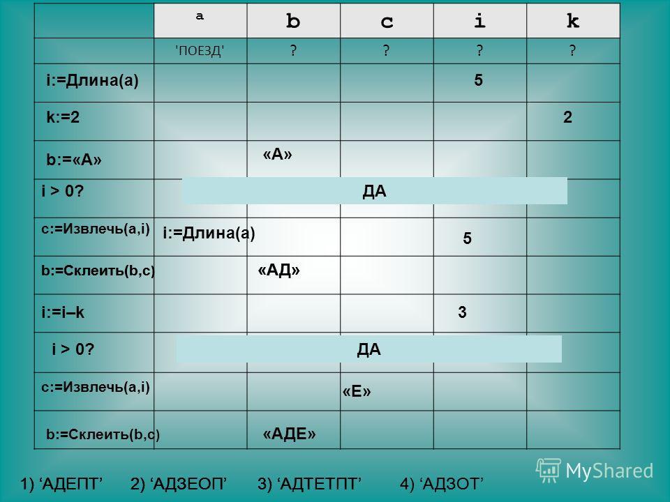 a bcik 'ПОЕЗД' ???? i:=Длина(a)5 k:=22 b:=«А» «А»«А» i > 0?ДА c:=Извлечь(a,i) i:=Длина(a) 5 b:=Cклеить(b,c ) «АД» i > 0?ДА i:=i–k3 c:=Извлечь(a,i) «Е» b:=Cклеить(b,c ) «АД» b:=Cклеить(b,c ) «АДЕ» 1) АДЕПТ2) АДЗЕОП3) АДТЕТПТ4) АДЗОТ1) АДЕПТ2) АДЗЕОП3)