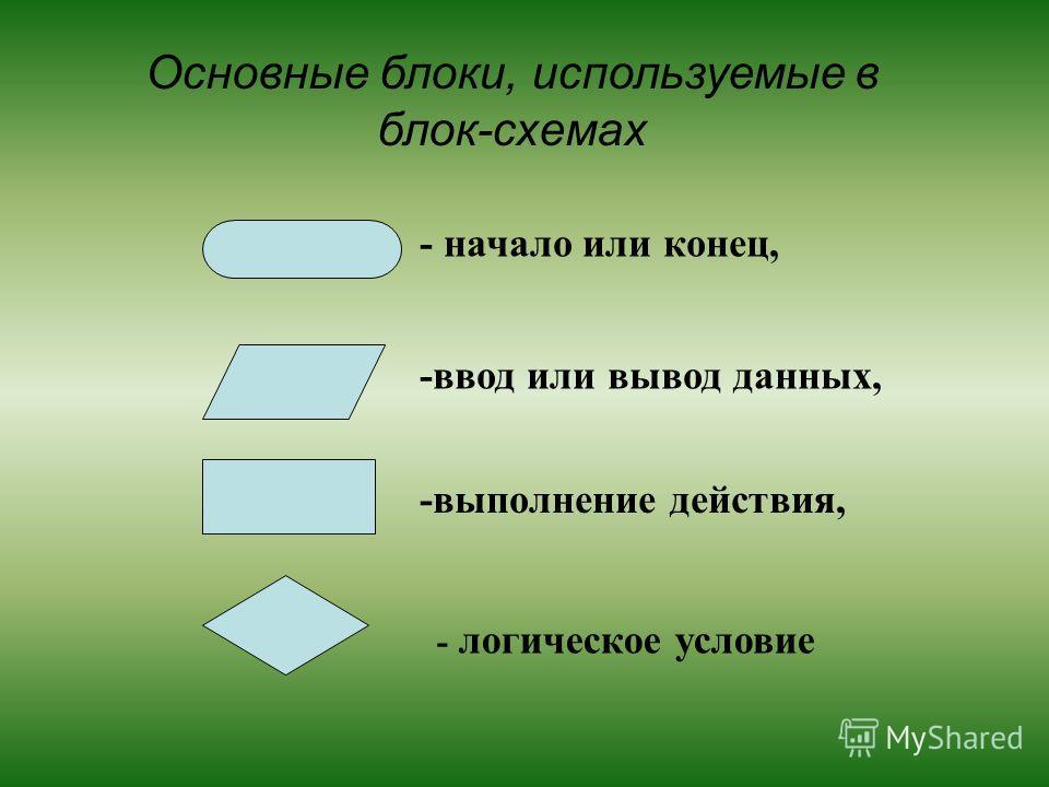 -выполнение действия, - начало или конец, -ввод или вывод данных, - логическое условие Основные блоки, используемые в блок-схемах