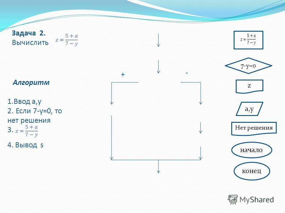 z a,y 7-y=0 Нет решения начало конец + - Алгоритм 1.Ввод a,y 2. Если 7-у=0, то нет решения 3. 4. Вывод s Задача 2. Вычислить