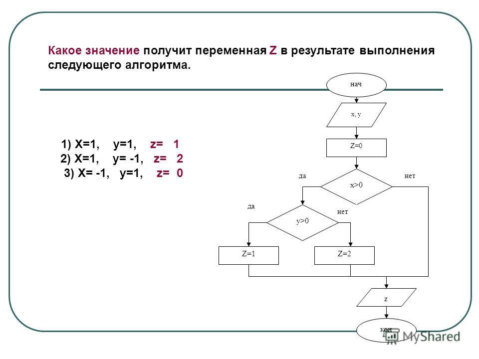 Какое значение получит переменная Z в результате выполнения следующего алгоритма. нач x, y Z=0 x>0 y>0 Z=1Z=2 z кон данет да нет 1) X=1, y=1, z= 1 2) X=1, y= -1, z= 2 3) X= -1, y=1, z= 0