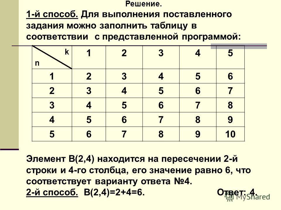 Решение. 1-й способ. Для выполнения поставленного задания можно заполнить таблицу в соответствии с представленной программой: Элемент В(2,4) находится на пересечении 2-й строки и 4-го столбца, его значение равно 6, что соответствует варианту ответа 4