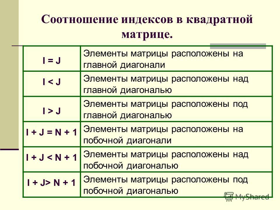 Cоотношение индексов в квадратной матрице. I = J Элементы матрицы расположены на главной диагонали I < J Элементы матрицы расположены над главной диагональю I > J Элементы матрицы расположены под главной диагональю I + J = N + 1 Элементы матрицы расп