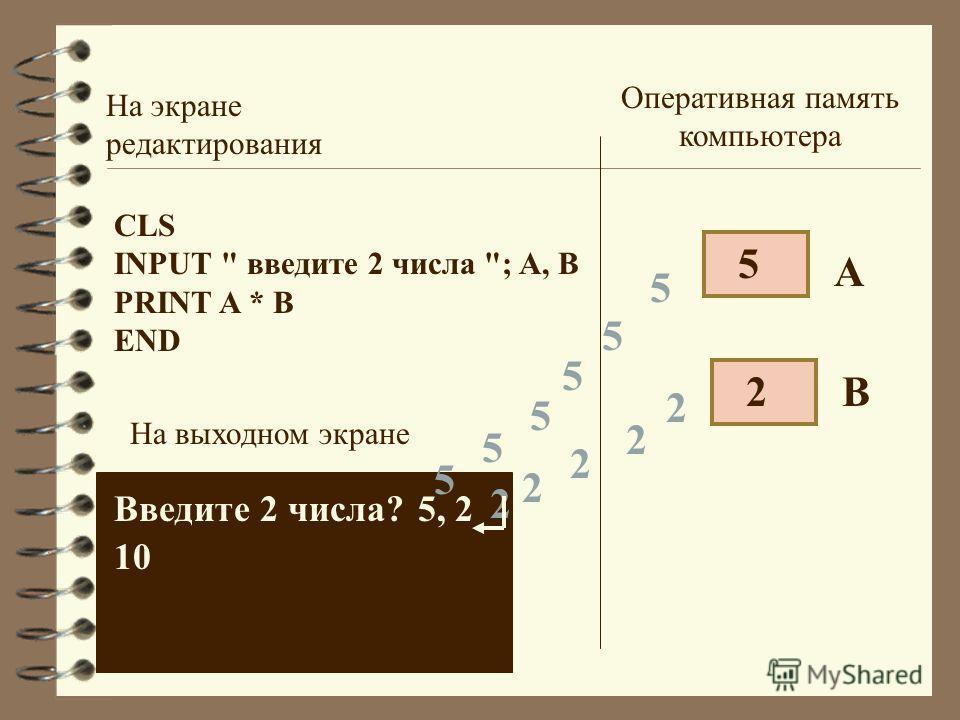 CLS INPUT  введите 2 числа ; A, В PRINT A * В END На экране редактирования На выходном экране Введите 2 числа? Оперативная память компьютера 5 10 А В 5 5 5 5 5 5 2 2 2 2 2 2 5, 2