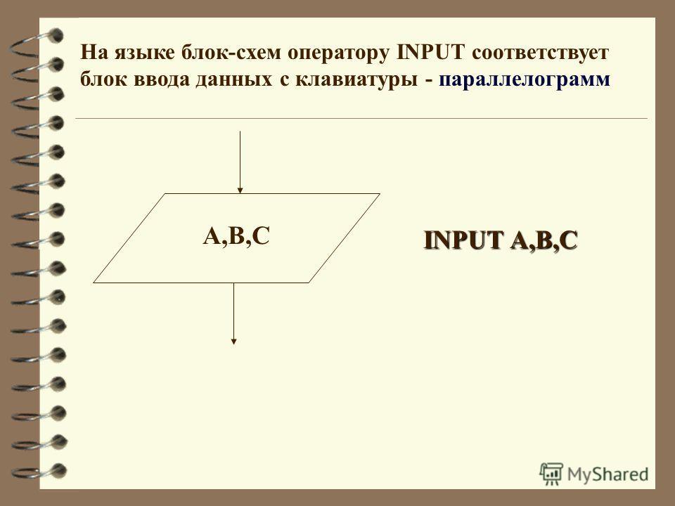 На языке блок-схем оператору INPUT соответствует блок ввода данных с клавиатуры - параллелограмм A,B,C INPUT A,B,C