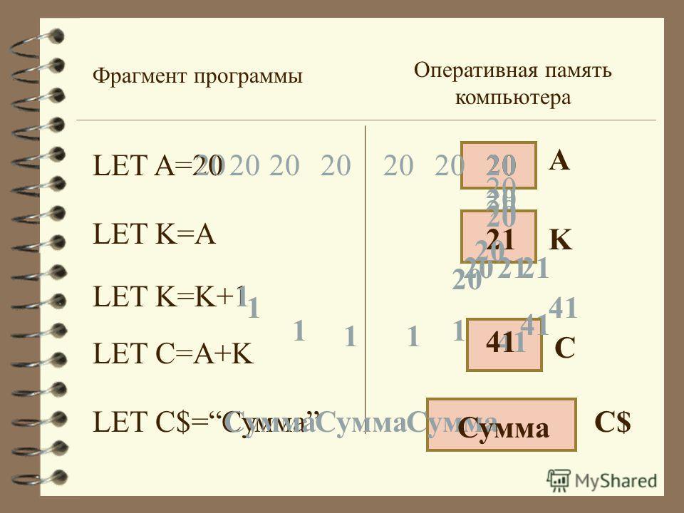LET A=20 Оперативная память компьютера LET K=A LET K=K+1 LET C=A+K LET C$=Сумма А 20 Фрагмент программы 20 K 1 1 1 11 1 +1=21 21 C 20 21 + 21= 41 41 20 C$Сумма