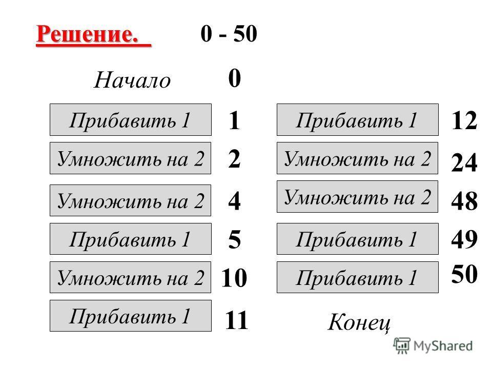 Решение. Решение. 0 - 50 Начало Конец Умножить на 2 Прибавить 1 Умножить на 2 Прибавить 1 Умножить на 2 Прибавить 1 Умножить на 2 Прибавить 1 0 1 2 4 5 10 11 12 24 48 49 50