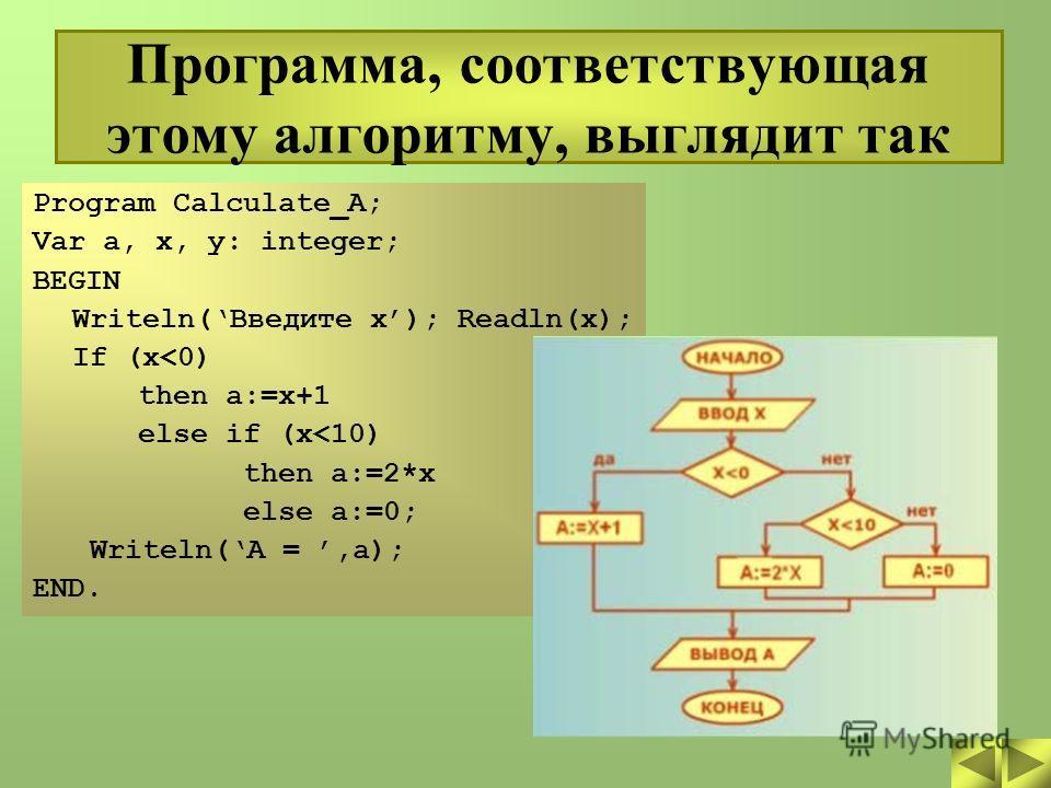 Программа, соответствующая этому алгоритму, выглядит так Program Calculate_A; Var a, x, y: integer; BEGIN Writeln(Введите x); Readln(x); If (x
