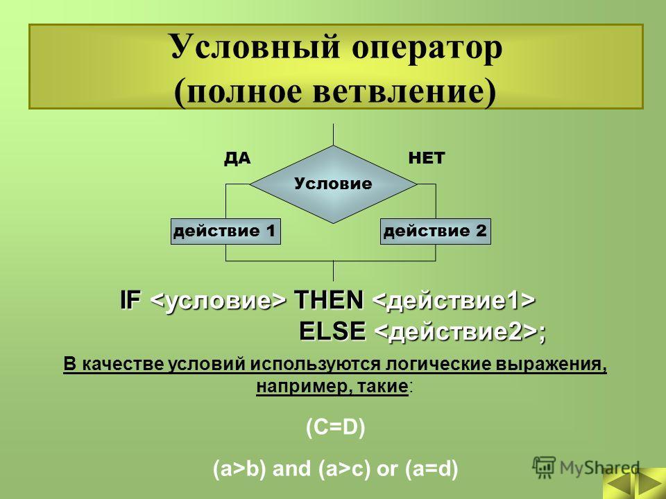 Условный оператор (полное ветвление) IF THEN IF THEN ELSE ; ELSE ; В качестве условий используются логические выражения, например, такие: (C=D) (a>b) and (a>c) or (a=d) ДАНЕТ Условие действие 1действие 2