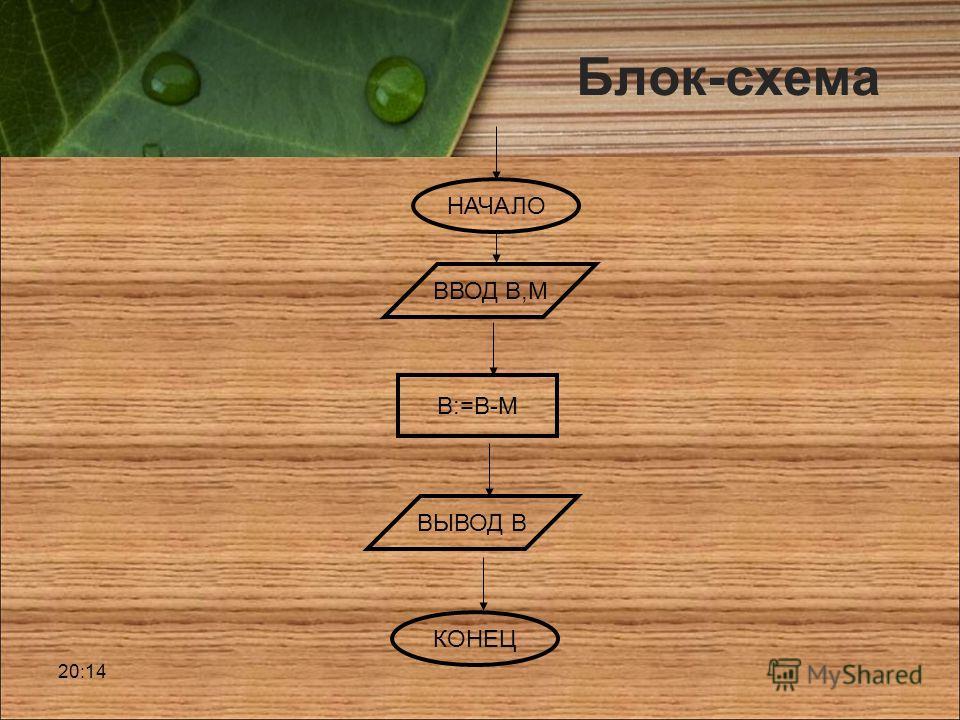 Блок-схема 20:16 НАЧАЛО КОНЕЦ ВВОД В,М ВЫВОД В В:=В-М