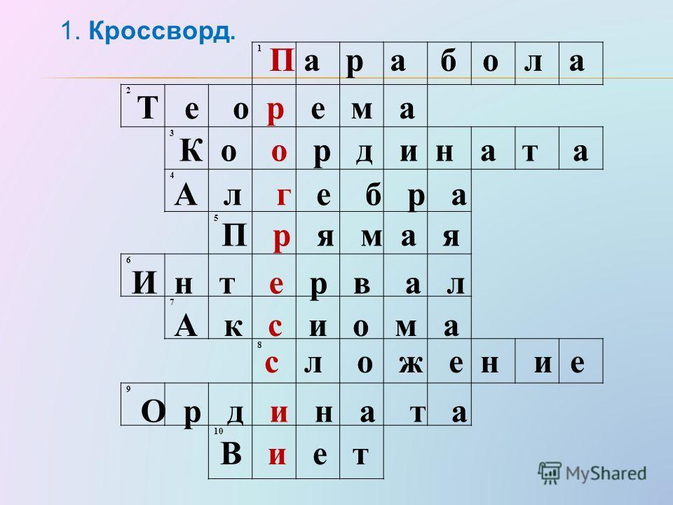 1 2 3 4 5 6 7 8 9 10 П а р а б о л а Т е о р е м а К о о р д и н а т а А л г е б р а П р я м а я И н т е р в а л А к с и о м а с л о ж е н и е О р д и н а т а В и е т 1. Кроссворд.