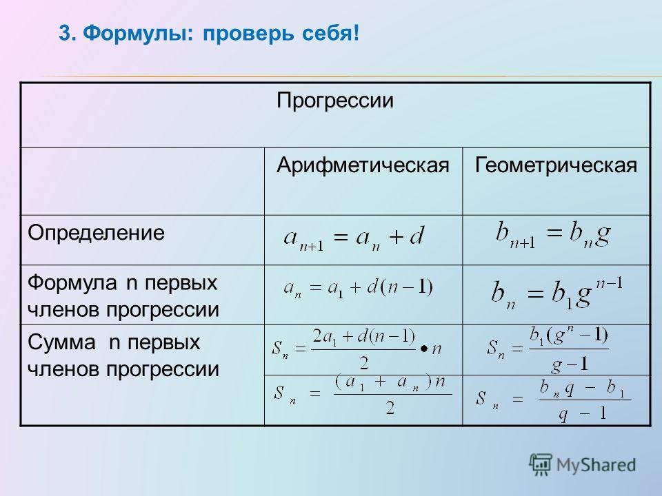 Прогрессии АрифметическаяГеометрическая Определение Формула n первых членов прогрессии Сумма n первых членов прогрессии 3. Формулы: проверь себя!