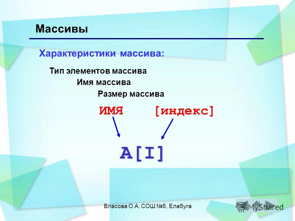 Власова О.А. СОШ 5, Елабуга Характеристики массива: A[I] ИМЯ[индекс] Массивы Тип элементов массива Имя массива Размер массива