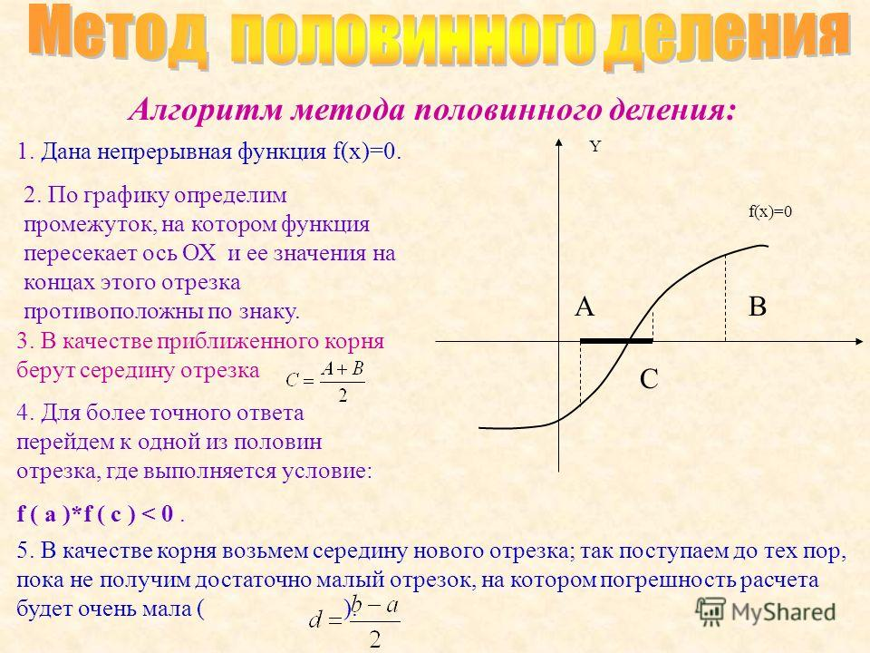 Алгоритм метода половинного деления: Y f(x)=0 1. Дана непрерывная функция f(x)=0. 2. По графику определим промежуток, на котором функция пересекает ось ОХ и ее значения на концах этого отрезка противоположны по знаку. АВ 3. В качестве приближенного к