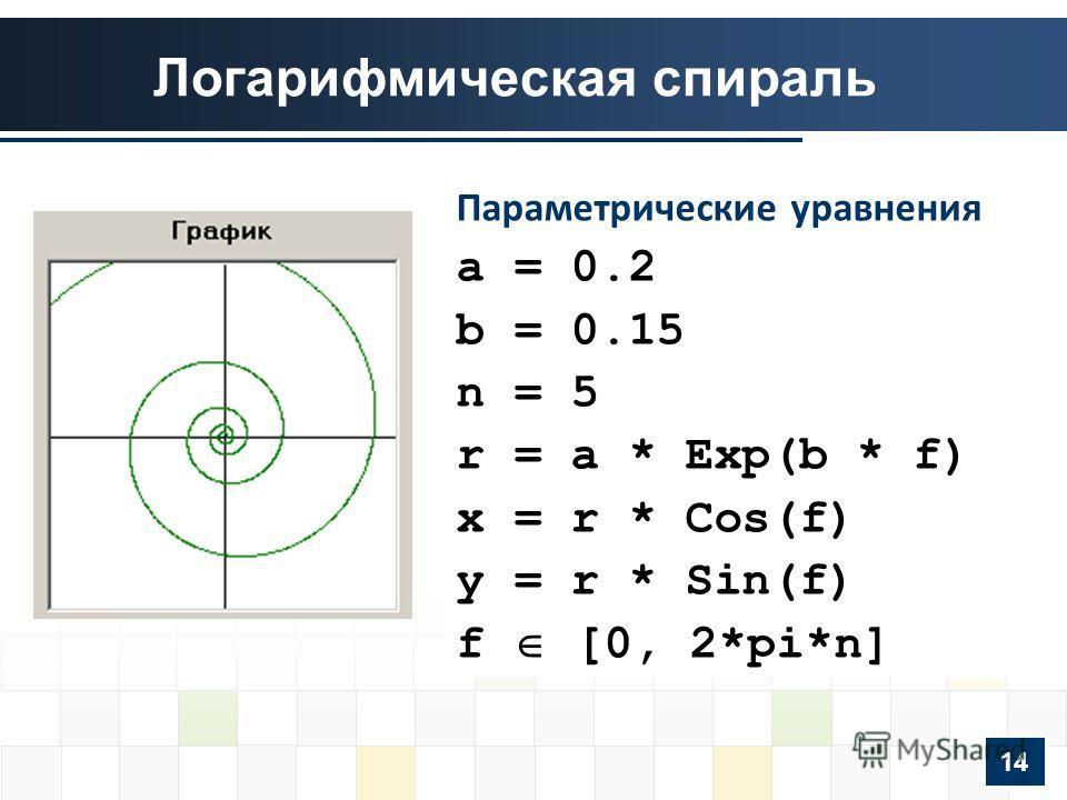 Логарифмическая спираль Параметрические уравнения a = 0.2 b = 0.15 n = 5 r = a * Exp(b * f) x = r * Cos(f) y = r * Sin(f) f [0, 2*pi*n] 14