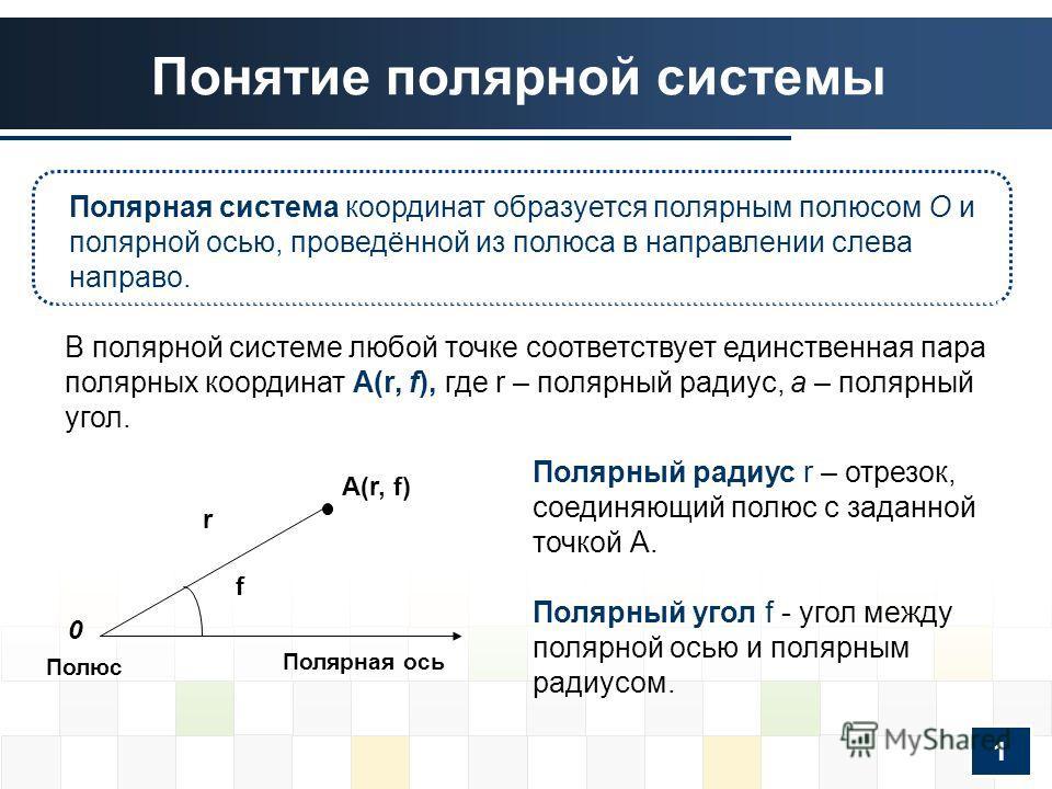 Понятие полярной системы A(r, f) r f 0 Полярная ось Полюс Полярный радиус r – отрезок, соединяющий полюс с заданной точкой А. Полярный угол f - угол между полярной осью и полярным радиусом. В полярной системе любой точке соответствует единственная па
