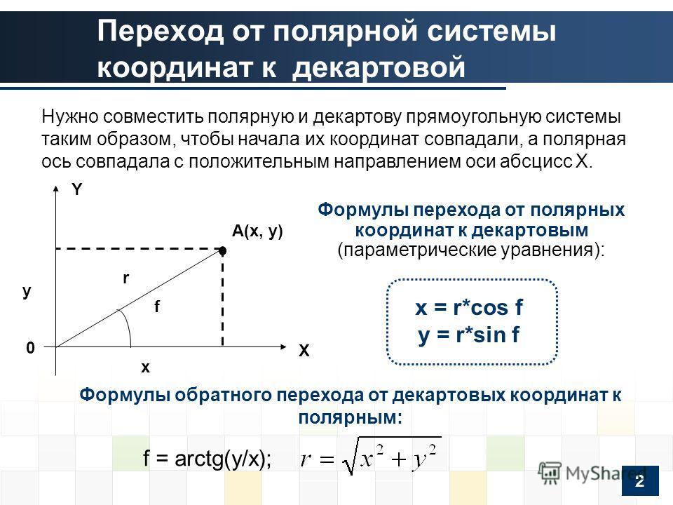 Переход от полярной системы координат к декартовой A(x, y) r f 0 y x X Y Формулы обратного перехода от декартовых координат к полярным: x = r*cos f у = r*sin f Формулы перехода от полярных координат к декартовым (параметрические уравнения): f = arctg