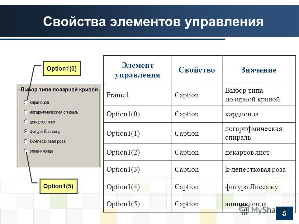 Свойства элементов управления Элемент управления СвойствоЗначение Frame1Caption Выбор типа полярной кривой Option1(0)Captionкардиоида Option1(1)Caption логарифмическая спираль Option1(2)Captionдекартов лист Option1(3)Captionk-лепестковая роза Option1
