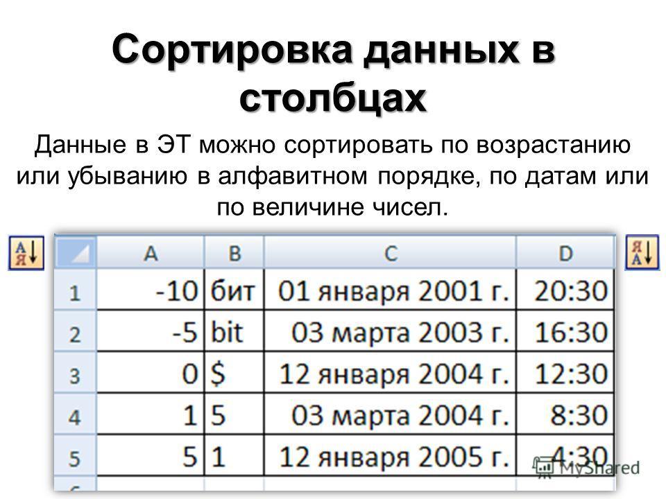 Сортировка данных в столбцах Данные в ЭТ можно сортировать по возрастанию или убыванию в алфавитном порядке, по датам или по величине чисел.