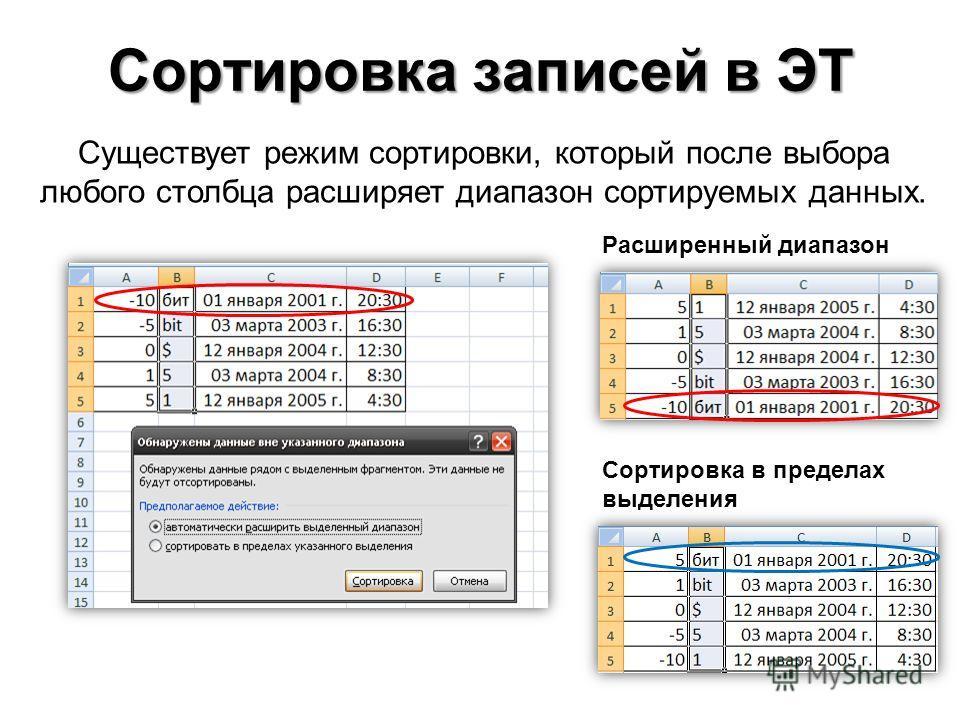Существует режим сортировки, который после выбора любого столбца расширяет диапазон сортируемых данных. Сортировка записей в ЭТ Расширенный диапазон Сортировка в пределах выделения