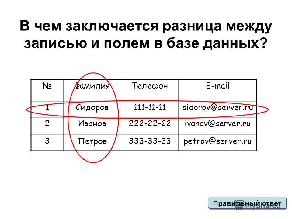 В чем заключается разница между записью и полем в базе данных? ФамилияТелефонE-mail 1Cидоров111-11-11sidorov@server.ru 2Иванов222-22-22ivanov@server.ru 3Петров333-33-33petrov@server.ru Правильный ответ