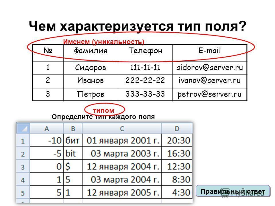 Чем характеризуется тип поля? Определите тип каждого поля ФамилияТелефонE-mail 1Cидоров111-11-11sidorov@server.ru 2Иванов222-22-22ivanov@server.ru 3Петров333-33-33petrov@server.ru Именем (уникальность) Правильный ответ типом