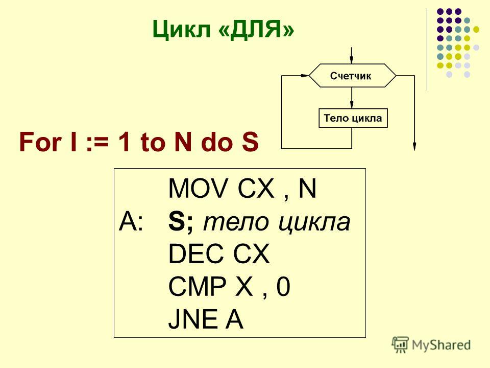 Цикл «ДЛЯ» MOV CX, N A:S; тело цикла DEC CX CMP X, 0 JNE A For I := 1 to N do S