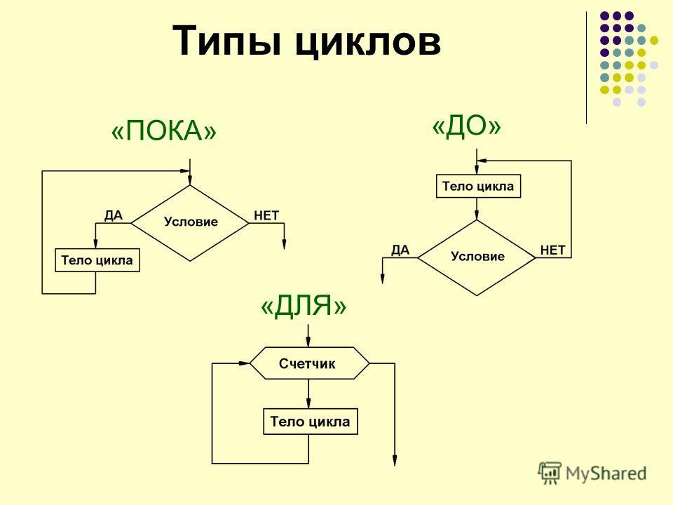Типы циклов «ПОКА» «ДО» «ДЛЯ»